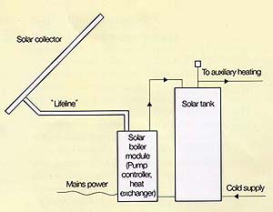 European Solar Hot Water system