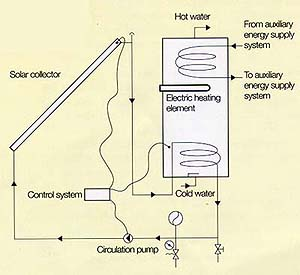 North American Solar Hot water system